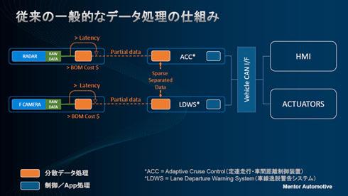 従来の運転支援システムの分散処理のイメージ図
