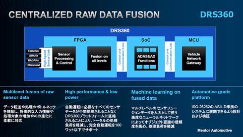 今回発表したプラットフォーム「DRS360」の構成