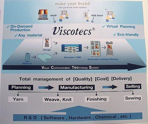 「ビスコテックス」のシステム構成