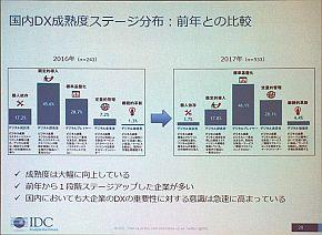 DX成熟度の国内ユーザー調査結果の比較