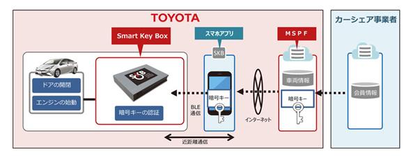 トヨタ自動車は車両の貸し借りを安全に行うため「SKB(スマートキーボックス)」を開発する