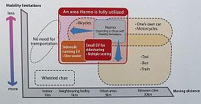 「Ha:mo」のこれまでのカバー範囲とこれから拡大していく方向性