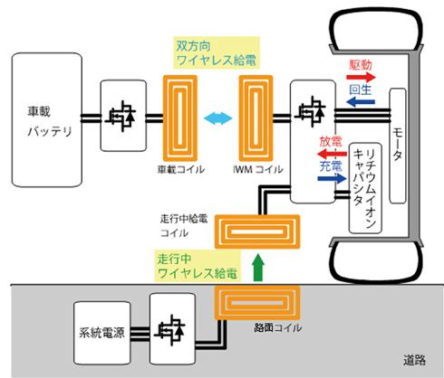 道路と駆動用バッテリーの両方からワイヤレス給電する