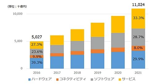 国内IoT市場(支出額)の予測と技術グループ別支出割合の推移