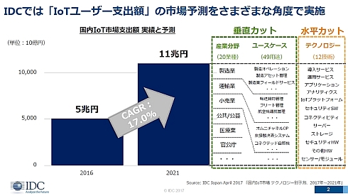 国内IoT市場(支出額)を構成する要素