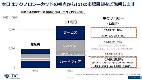 国内IoT市場(支出額)を4グループのテクノロジー別に分けた予測