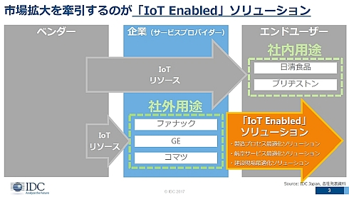 国内IoT市場をけん引するのは「IoT Enabledソリューション