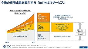 IoT向けITサービスが成長してからIoTを活用した業務サービスが急拡大していく