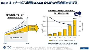 国内IoT向けITサービス市場は年平均64.8%で成長する