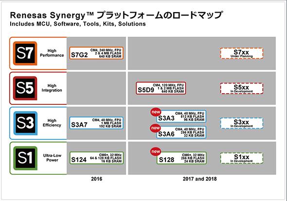 Renesas Synergyプラットフォームのロードマップ