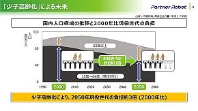 少子高齢化による日本の未来