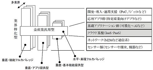 産業用IoTプラットフォームのカバー範囲