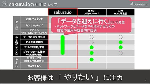 IoTプラットフォームとしての「sakura.io」のカバー範囲
