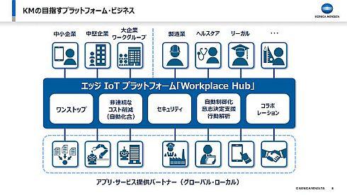 「Workplace Hub」が目指すプラットフォームビジネスのイメージ
