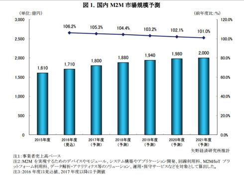 国内M2M市場規模予測