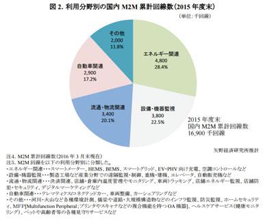 2015年度の利用分野別の国内M2M累計回線数