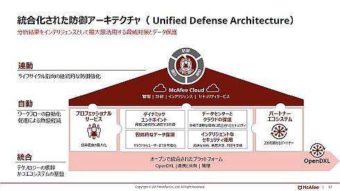 「統合化された防御アーキテクチャ(Unified Defense Architecture)」の概要