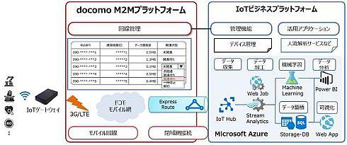 IoTパッケージサービスの内容と機能