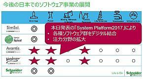 各種ソフトウェア製品をデジタル結合する「System Platform2017」で解決