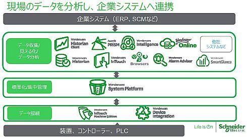 「System Platform2017」と「Wonderware」の各種製品群によってOTを一括してカバーする「System Platform2017」と「Wonderware」の各種製品群によってOTを一括してカバーする(クリックで拡大) 出典:シュナイダーエレクトリック