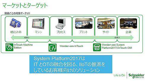 「System Platform2017」のマーケットとターゲット