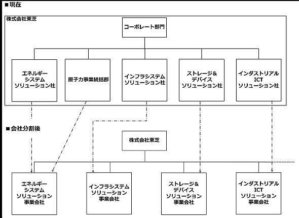 会社分割前と後の東芝グループの体制