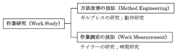 「作業研究」は「方法改善の技法」と「作業測定の技法」に分かれる