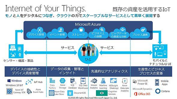 マイクロソフトの「IoYT(Internet of Your Things)」の概念図