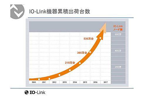 IO-Link機器の累積出荷台数