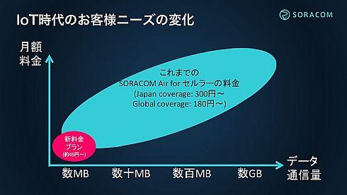 「SORACOM Air for セルラー」の料金イメージ