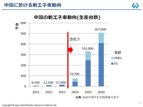 中国における新エネ車の生産台数の推移。2014年を境に急拡大している