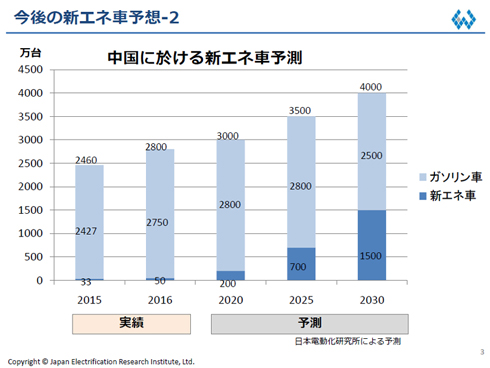 2020〜2030年の新エネ車の市場見通し。新エネ車の比率が急伸する