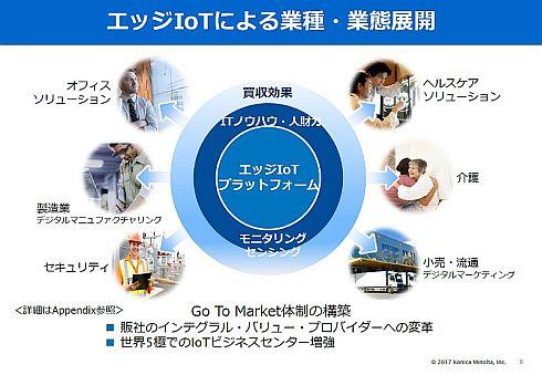 エッジIoTによる業種・業態展開