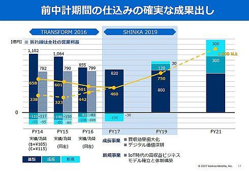 前中計「TRANSFORM 2016」から新中計「SHINKA 2019」、2021年度の中期目標にかけての利益面の推移
