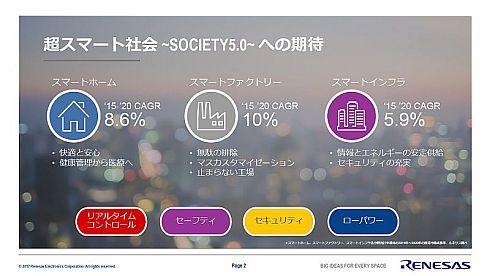 ルネサスは「Society 5.0」を基に「スマートホーム」「スマートファクトリー」「スマートインフラ」の実現に貢献していく