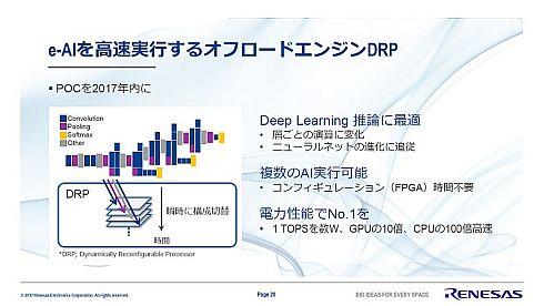 「e-AI」を高速実行するオフロードエンジンとして最適な「DRP」