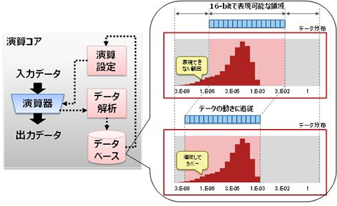 統計情報を用いた演算設定の最適化