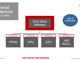 レベル3〜5をカバーする自動運転向けソフト、ウインドリバーが提案