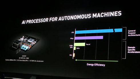 NVIDIAがもたらすサプライチェーンの大変革とは