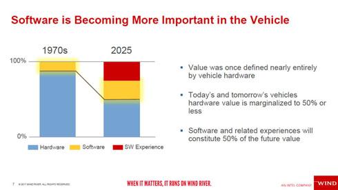 コストに占めるソフトウェアの比率が拡大する