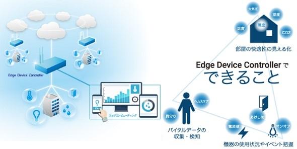 「Edge Device Controller」のイメージ図