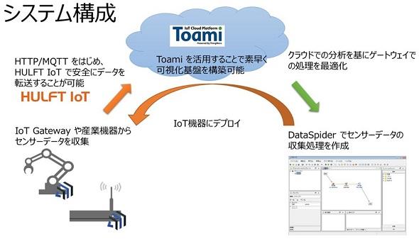「DataSpider Edge Streaming」と「Toami」、「HULFT IoT」によるシステム連携のイメージ