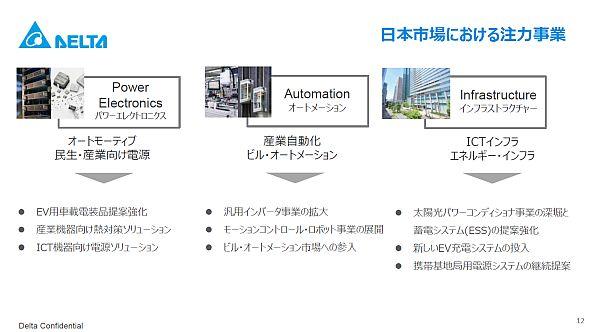 デルタ電子の日本国内市場における注力事業