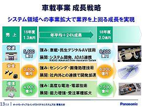 パナソニックの車載事業における3分野の売上高構成
