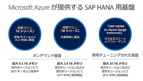 「SAP HANA」向けの「Azure」のサービス
