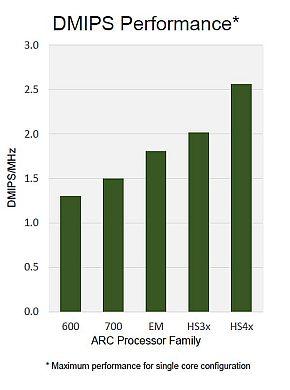 「HS4x/HS4xD」と従来品のRISCプロセッサの性能比較
