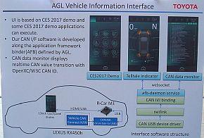 AGL関連の開発成果を示すデモの概要