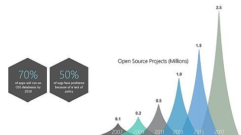 OSSのプロジェクト数の推移