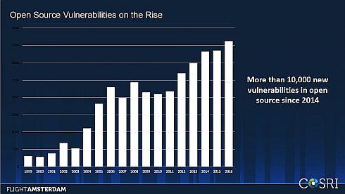 OSSで発見される脆弱性の数は年々増えている