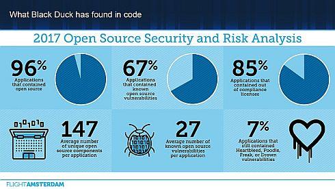 「2017年オープンソースセキュリティとリスク分析」